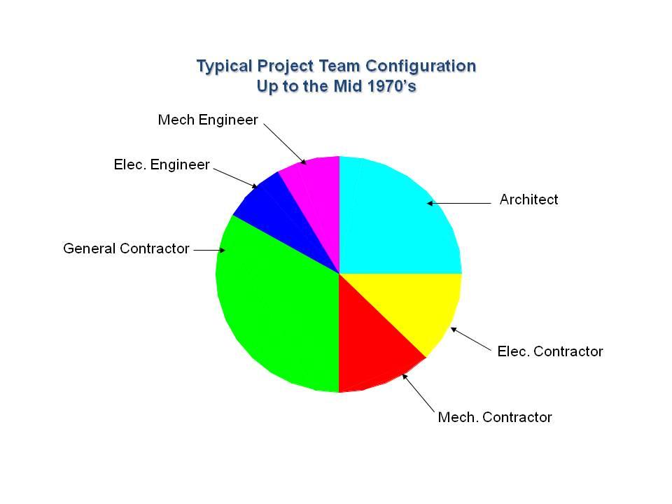 Valley Engineering Group Inc 78